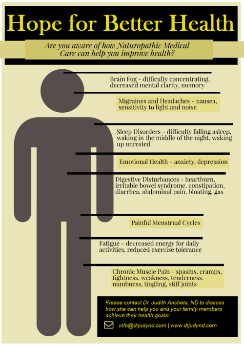 Naturopathic Infographic_Hope for Better Health